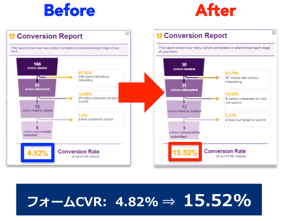 システム系BtoBサービスのEFO事例:フォームCRV 4.82%→15.52%