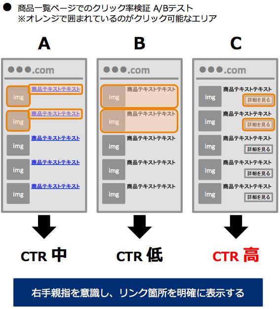 商品一覧ページでのクリック率検証A/Bテスト(オレンジで囲まれているのがクリック可能なエリア):右手親指を意識し、リンク箇所を明確に表示する