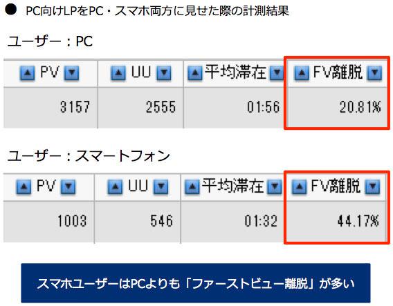 PC向けLPをPC・スマホ両方に見せた際の計測結果:スマホユーザーはPCよりも「ファーストビュー離脱」が多い