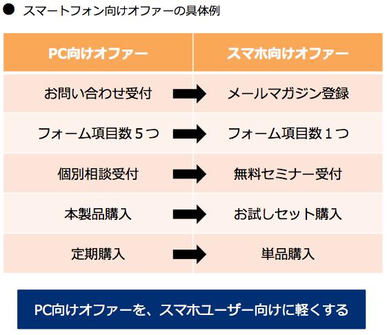 スマートフォン向けオファーの具体例:PC向けオファーを、スマホユーザー向けに軽くする