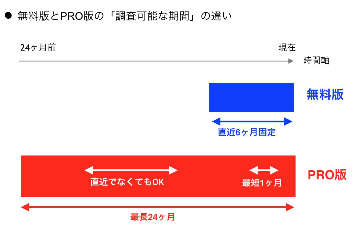 無料版とPRO版の「調査可能な期間」の違い