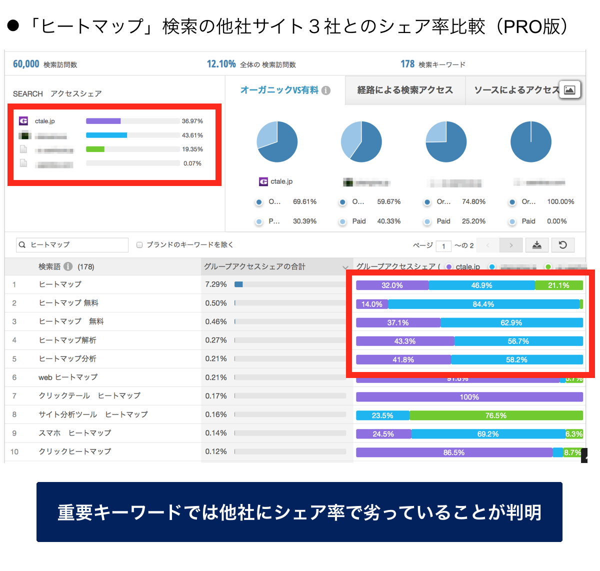 「ヒートマップ」検索の他社サイト3社とのシェア率比較(PRO版)