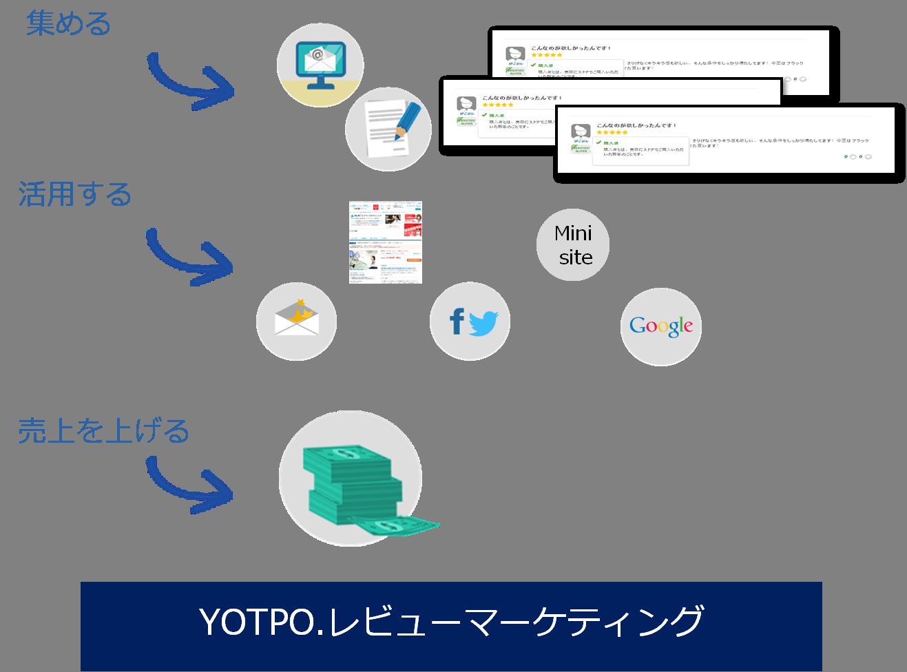YOTPOユーザーレビュー効果の仕組み