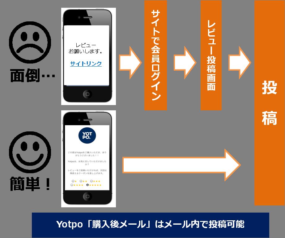 YOTPO「購入後メール」はメール内で投稿可能