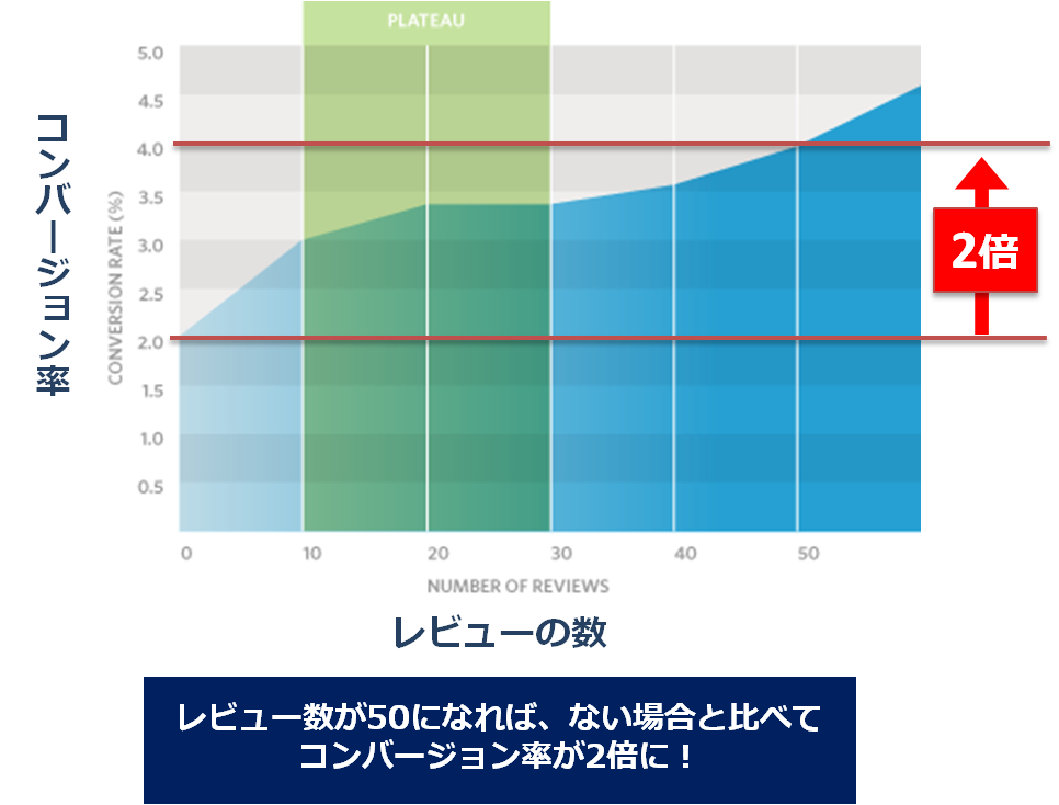 レビューの数とコンバージョン率の相関関係