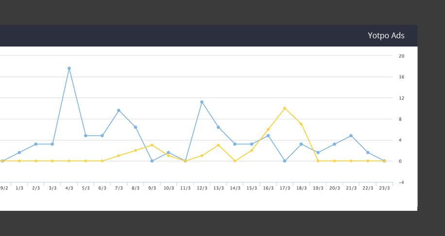 Yotpo-Ads-graph