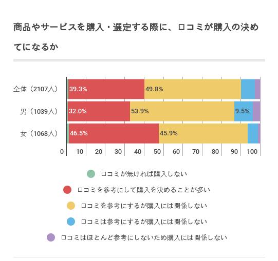 reviw_data2