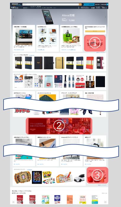 Amazonトップページディスプレイ広告出稿場所