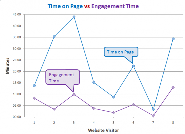 Engagement-vs-time-on-page