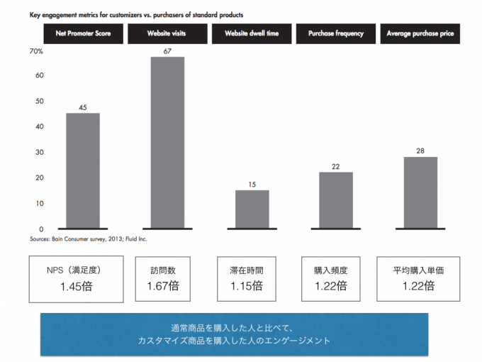 通常商品を購入した人と比べて、カスタマイズ商品を購入した人のエンゲージメント