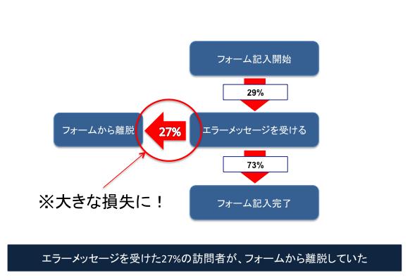 エラーメッセージを受けた27%の訪問者が、フォームから離脱していた