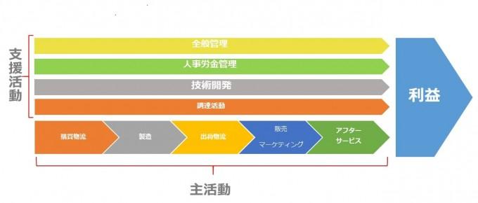 バリュー・チェーン(イメージ図)