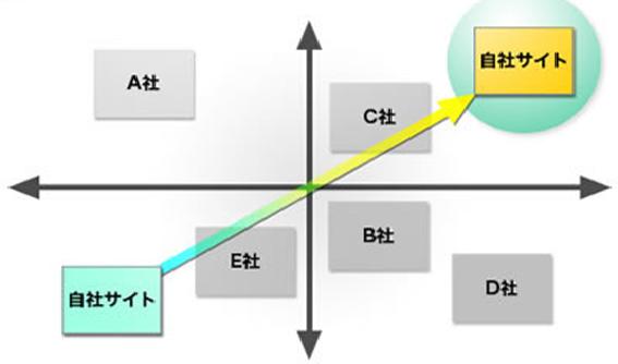 競合分析』フレームワークでWeb戦略を練る6つのステップ|MarTechLab ...