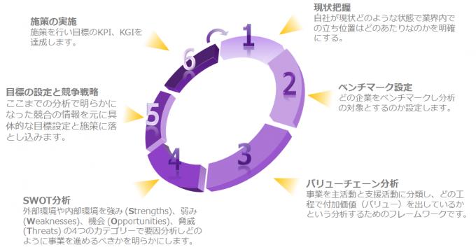 競合分析の6ステップ