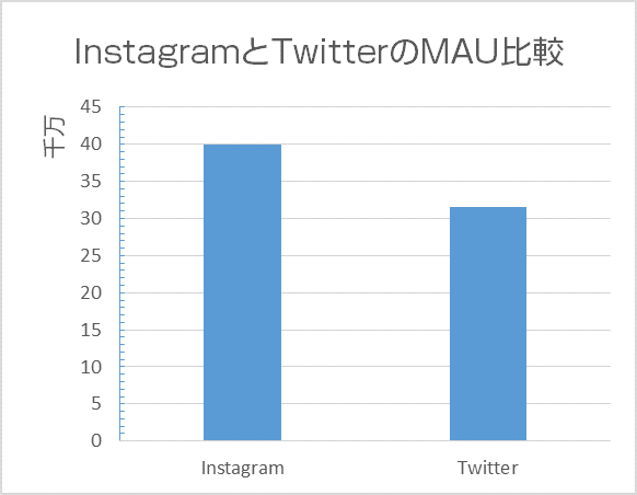 instagram twitter mau chart