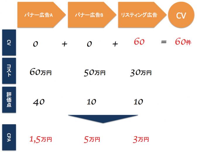 アトリビューション分析実践例:バナー広告比重高め