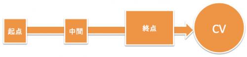 アトリビューション分析における終点モデル