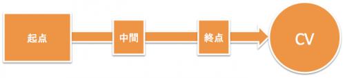 アトリビューション分析における起点モデル