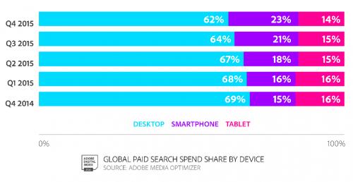 smartphone-trend-adobe