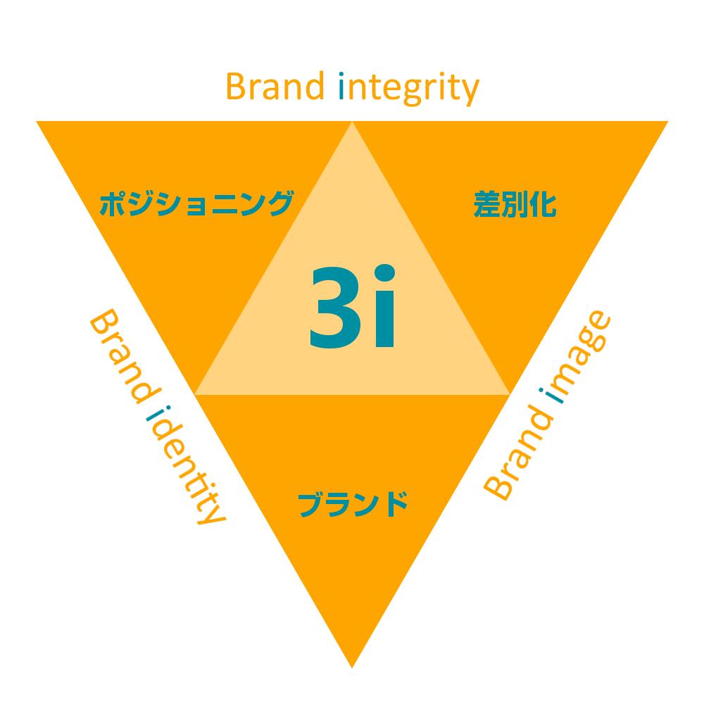 マーケティング3.0における3iモデル
