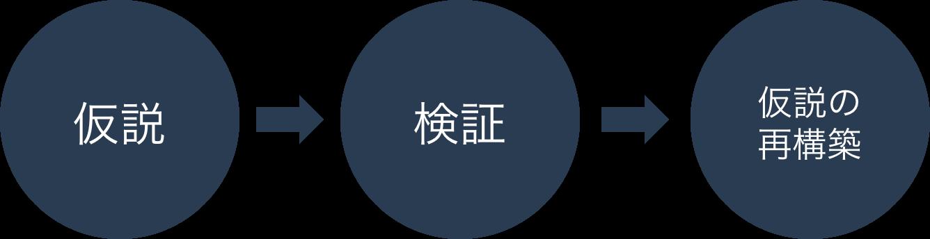 仮説→検証→仮説の再構築