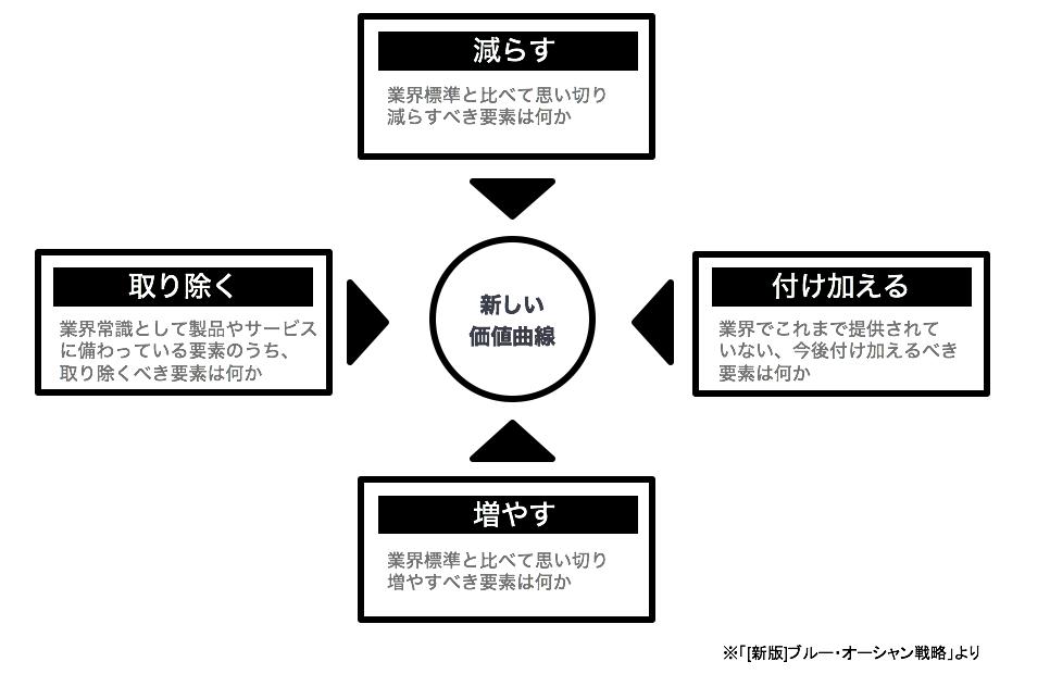 ブルー・オーシャン戦略ツールの「4つのアクション」