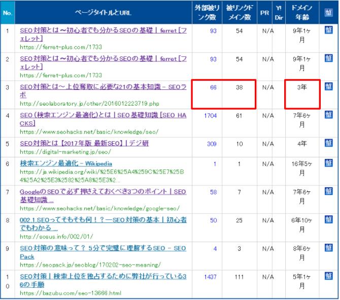 hanasakigani.jpで「SEO対策」上位表示ドメインの被リンクチェック