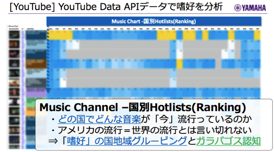 youtube data api分析