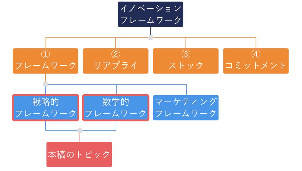 イノベーションフレームワーク構成