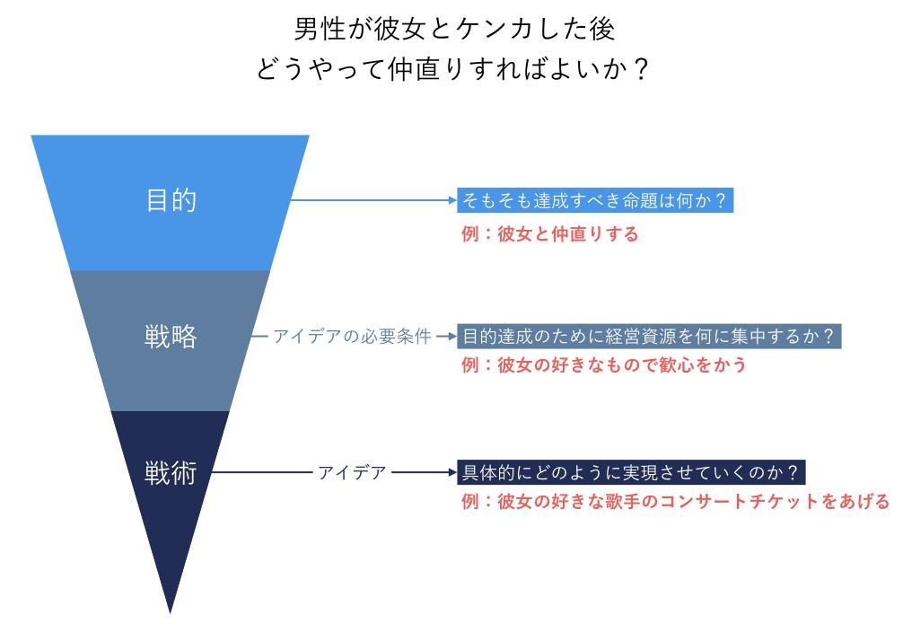 戦略的フレームワーク_例