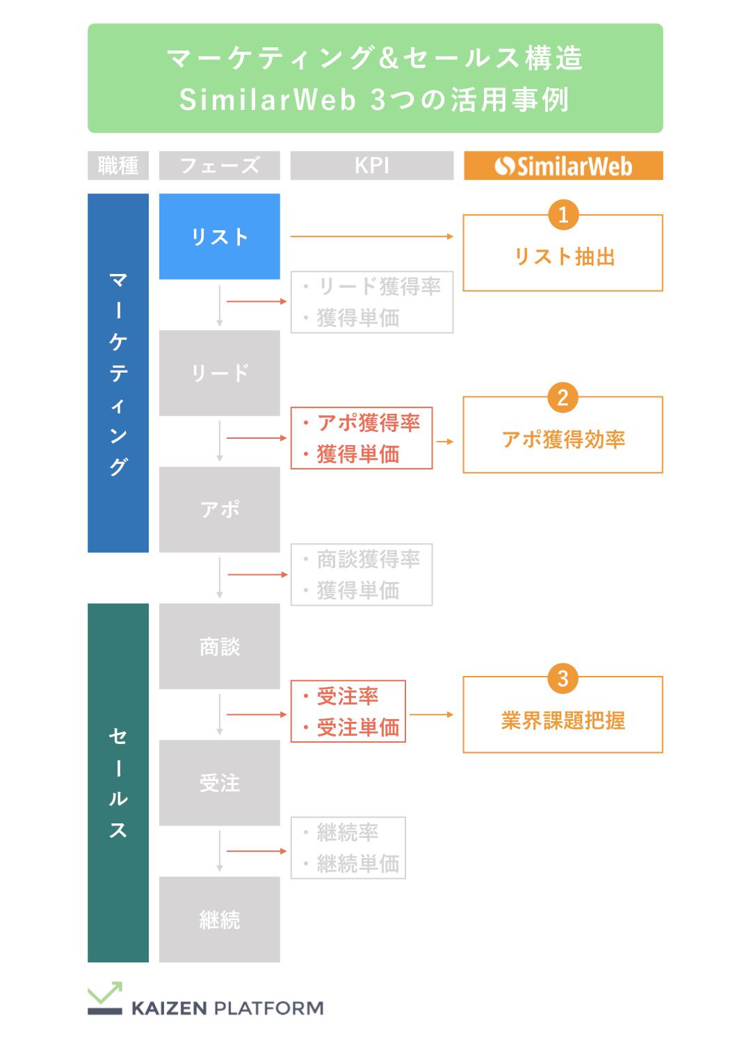 Kaizen Platform SimilarWeb3つの活用事例