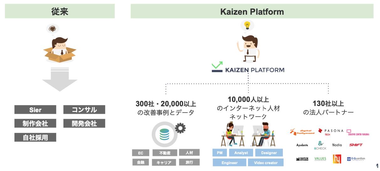Kaizen Platform 概要