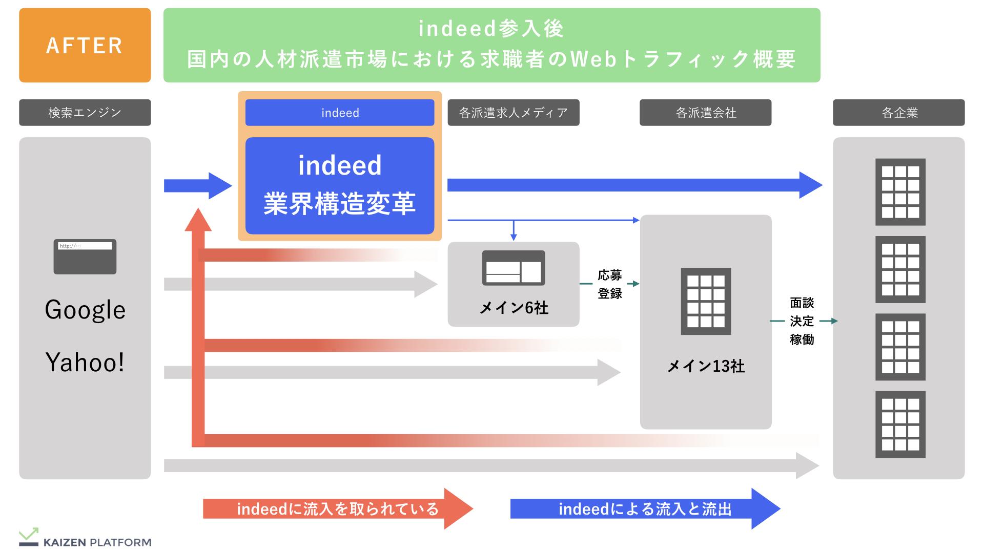 Kaizen Platform indeed参入後の人材派遣市場概況