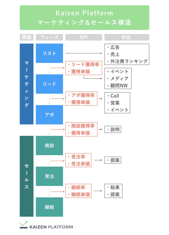 Kaizen Platformマーケティング&セールス構造
