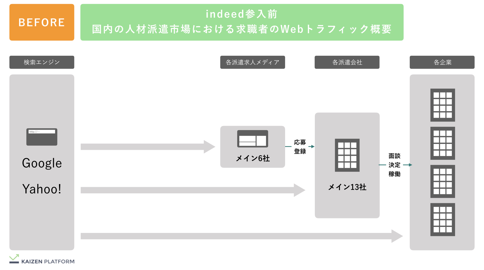 Kaizen Platform indeed参入前の人材派遣市場概況