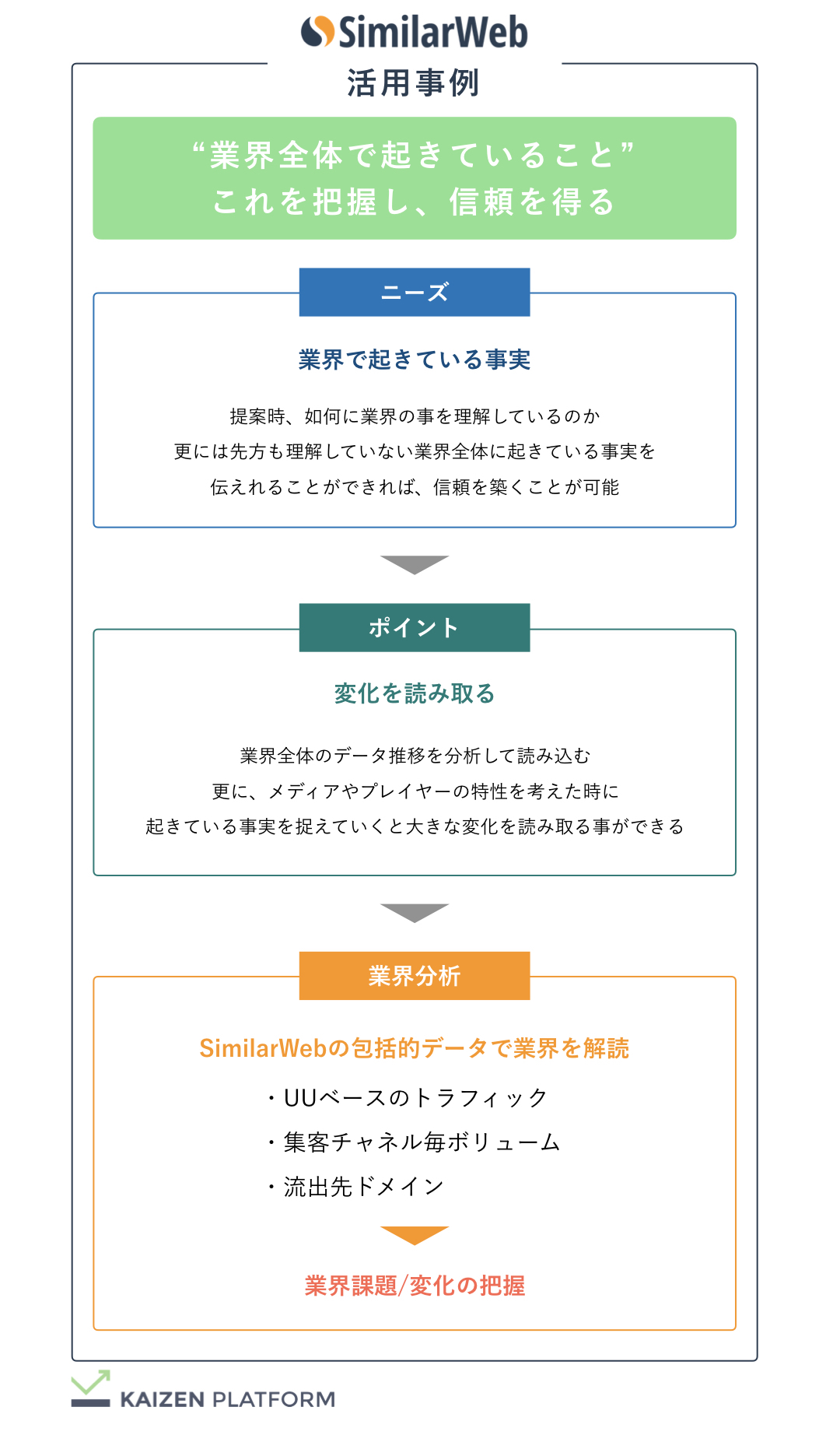 Kaizen Platform セールスSimilarWeb活用事例