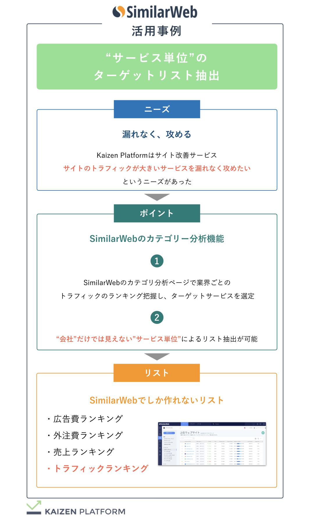 Kaizen Platform サービス単位のターゲットリスト抽出