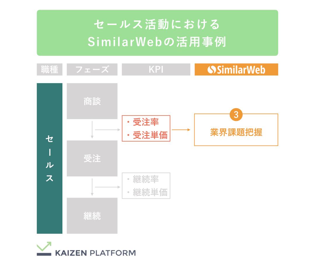 Kaizen Platform セールス活動におけるSimilarWebの活用事例