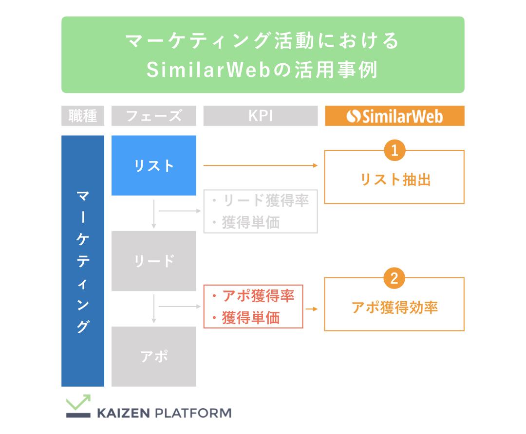 Kaizen Platform マーケティング活動におけるSimilarWeb活用事例
