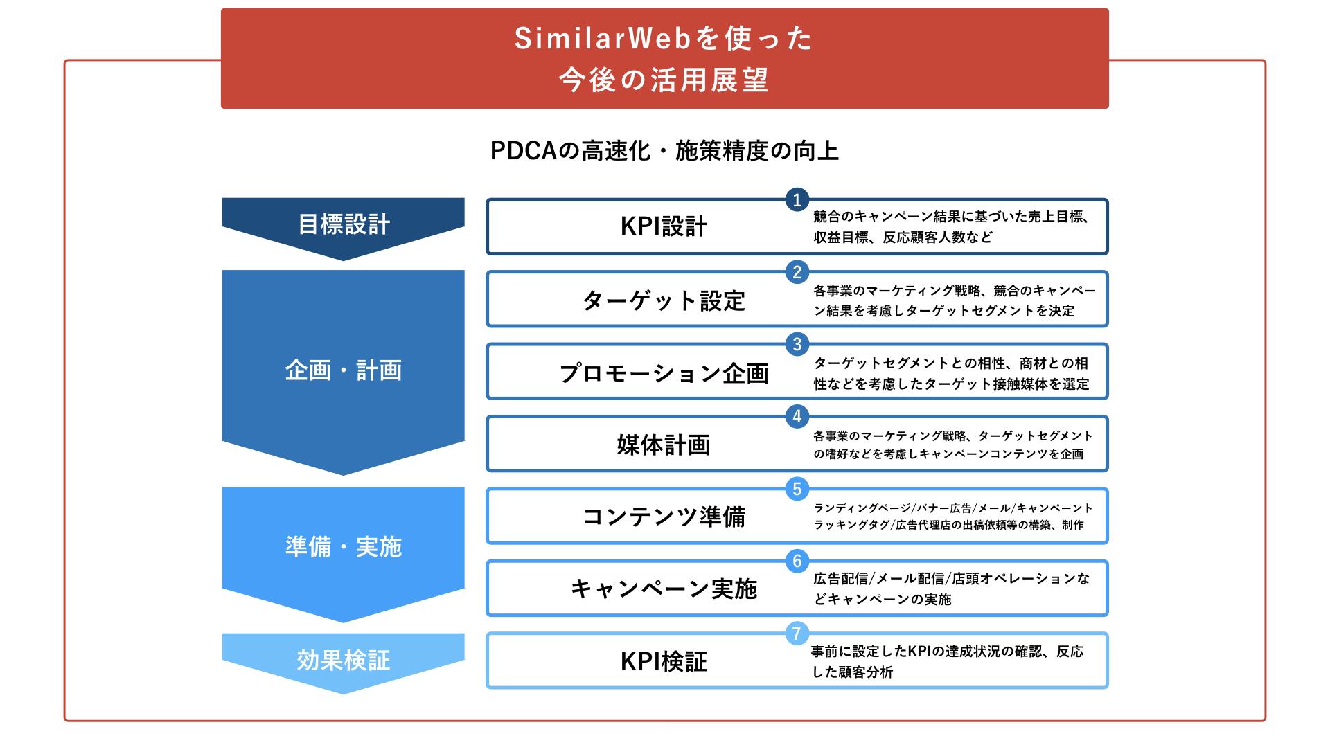 SimilarWebを使った今後の活用展望