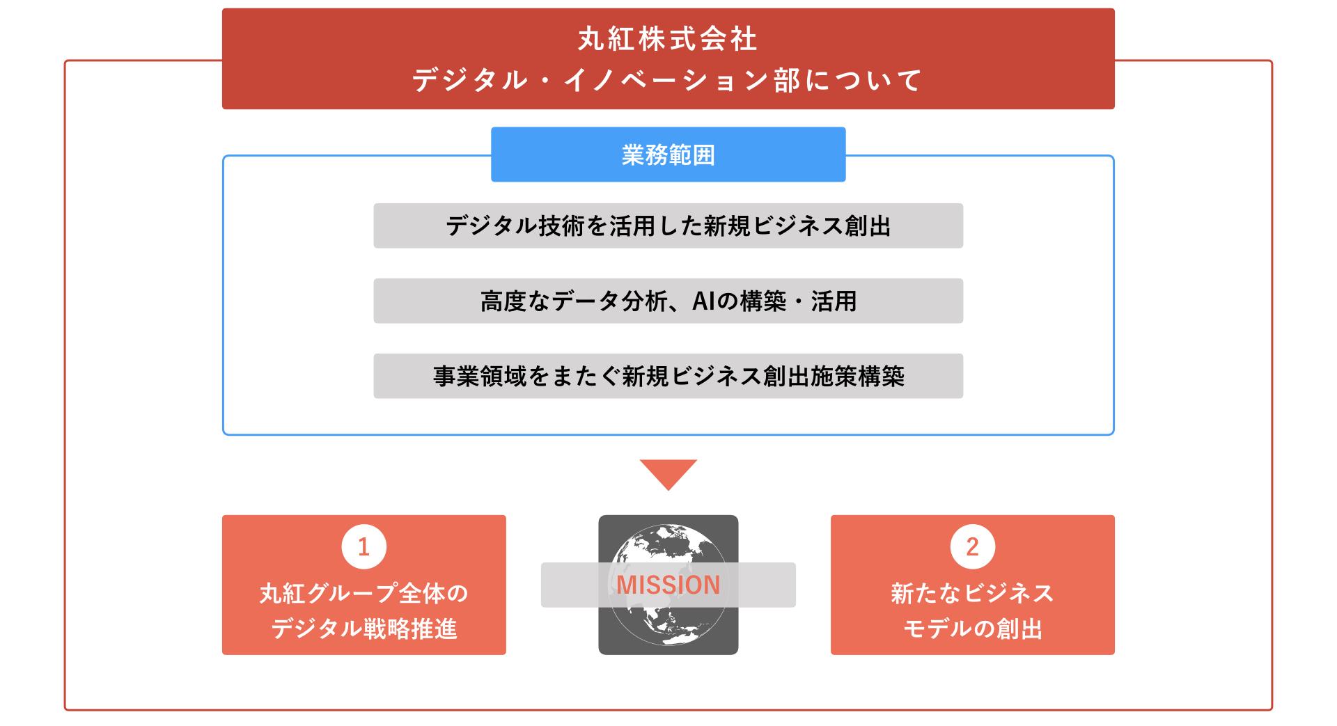 丸紅株式会社デジタル・イノベーション部について