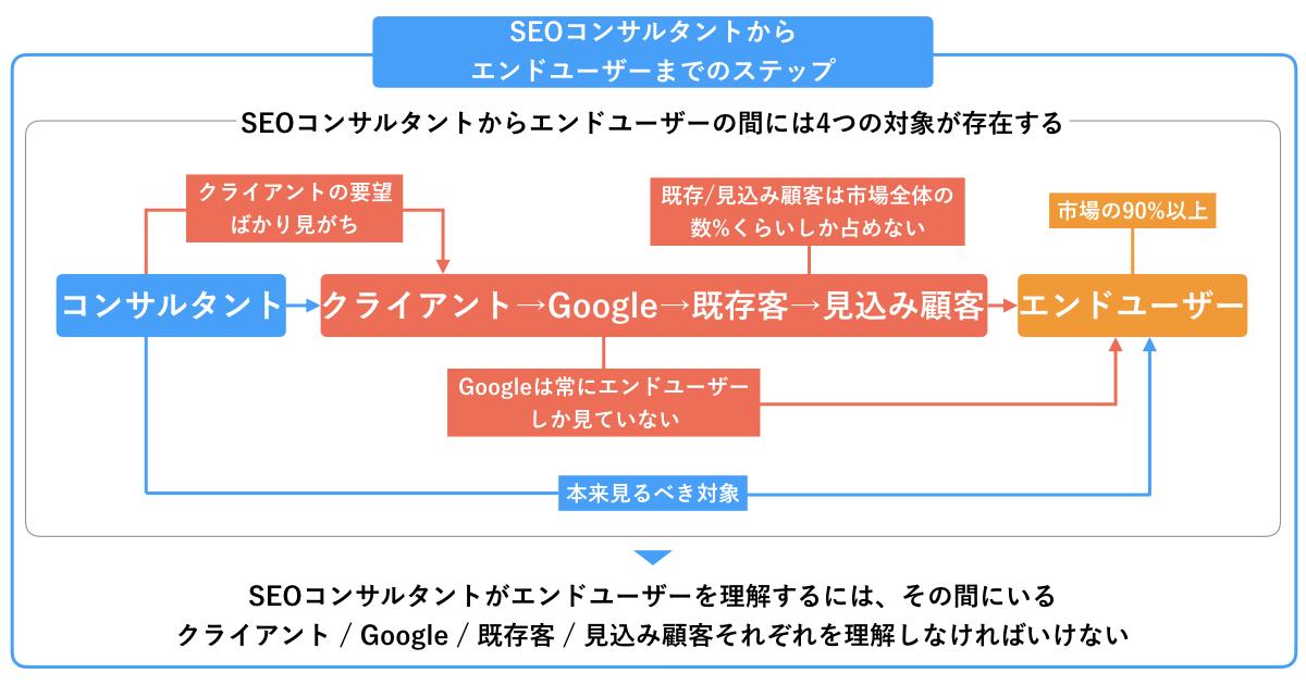 SEOコンサルタントからエンドユーザーまでのステップ