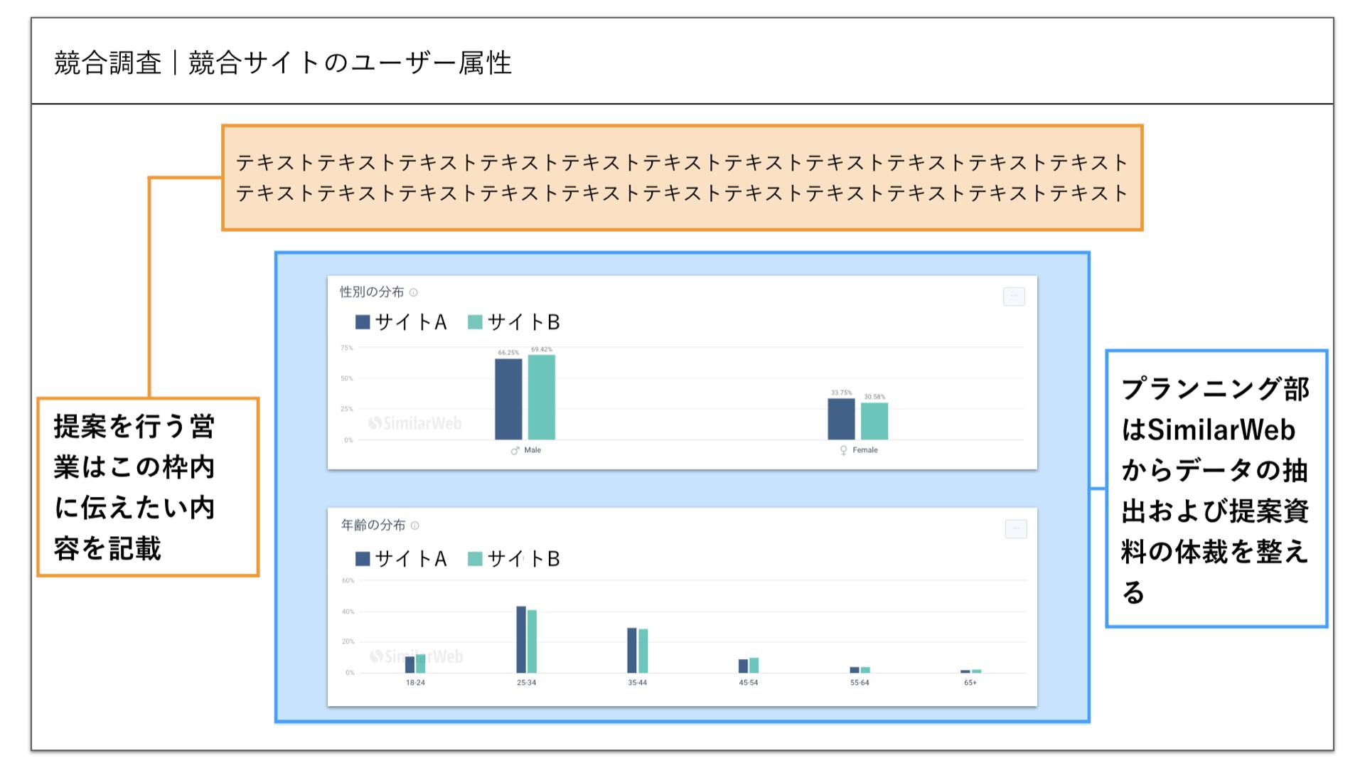 SimilarWeb活用スライド