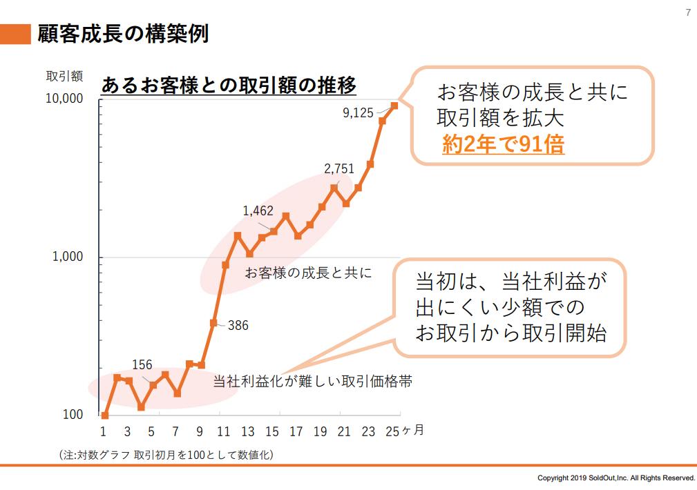 ソウルドアウト株式会社:顧客成長の構築例