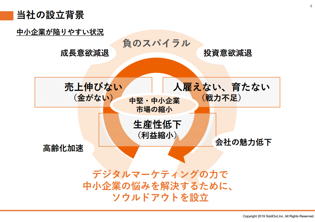 ソウルドアウト株式会社:当社の設立背景