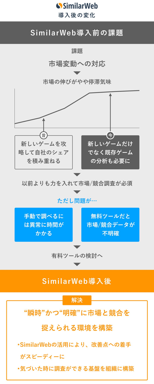 SimilarWeb導入後の変化