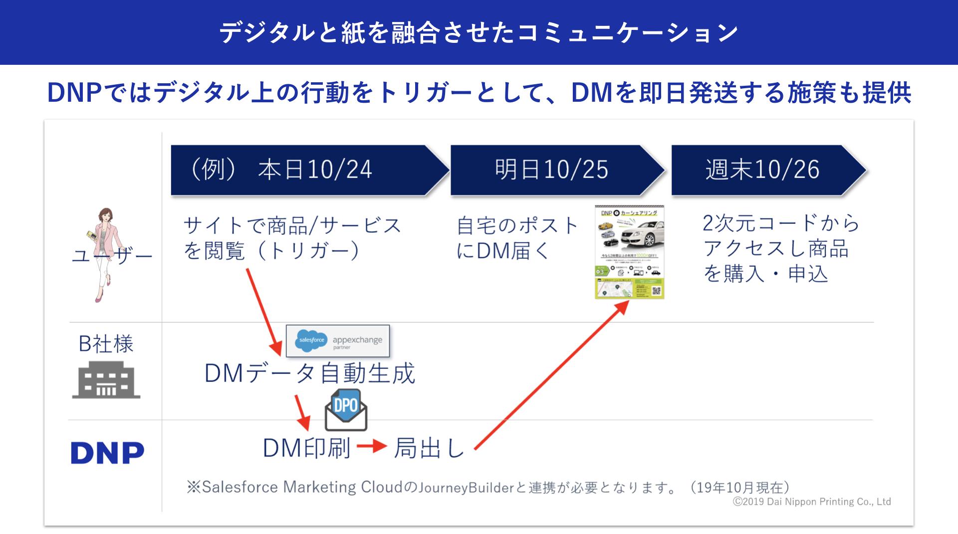 大日本印刷株式会社:加藤 綱貴 デジタルと紙を融合させたコミュニケーション