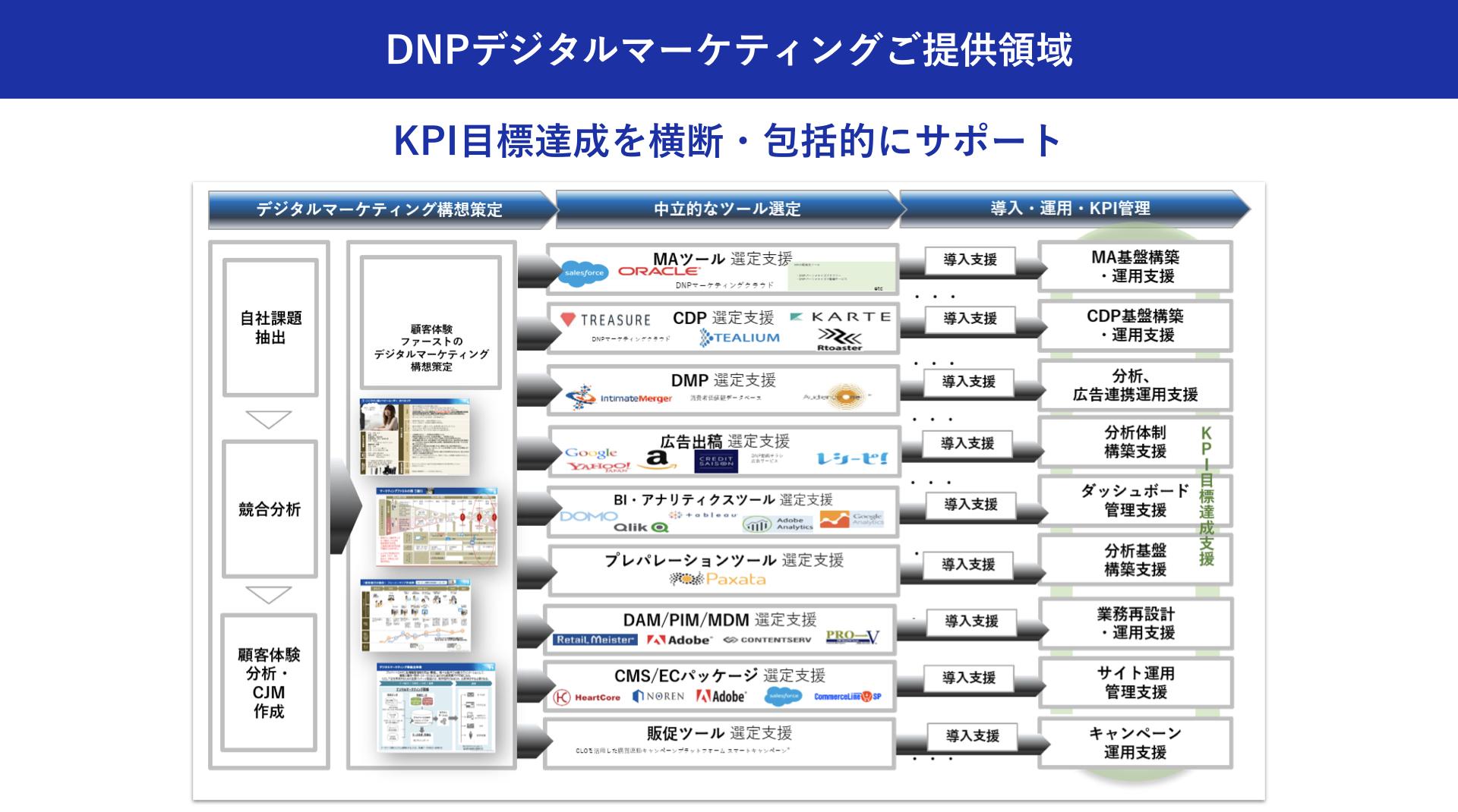 大日本印刷株式会社:加藤 綱貴 DNPデジタルマーケティングご提供領域