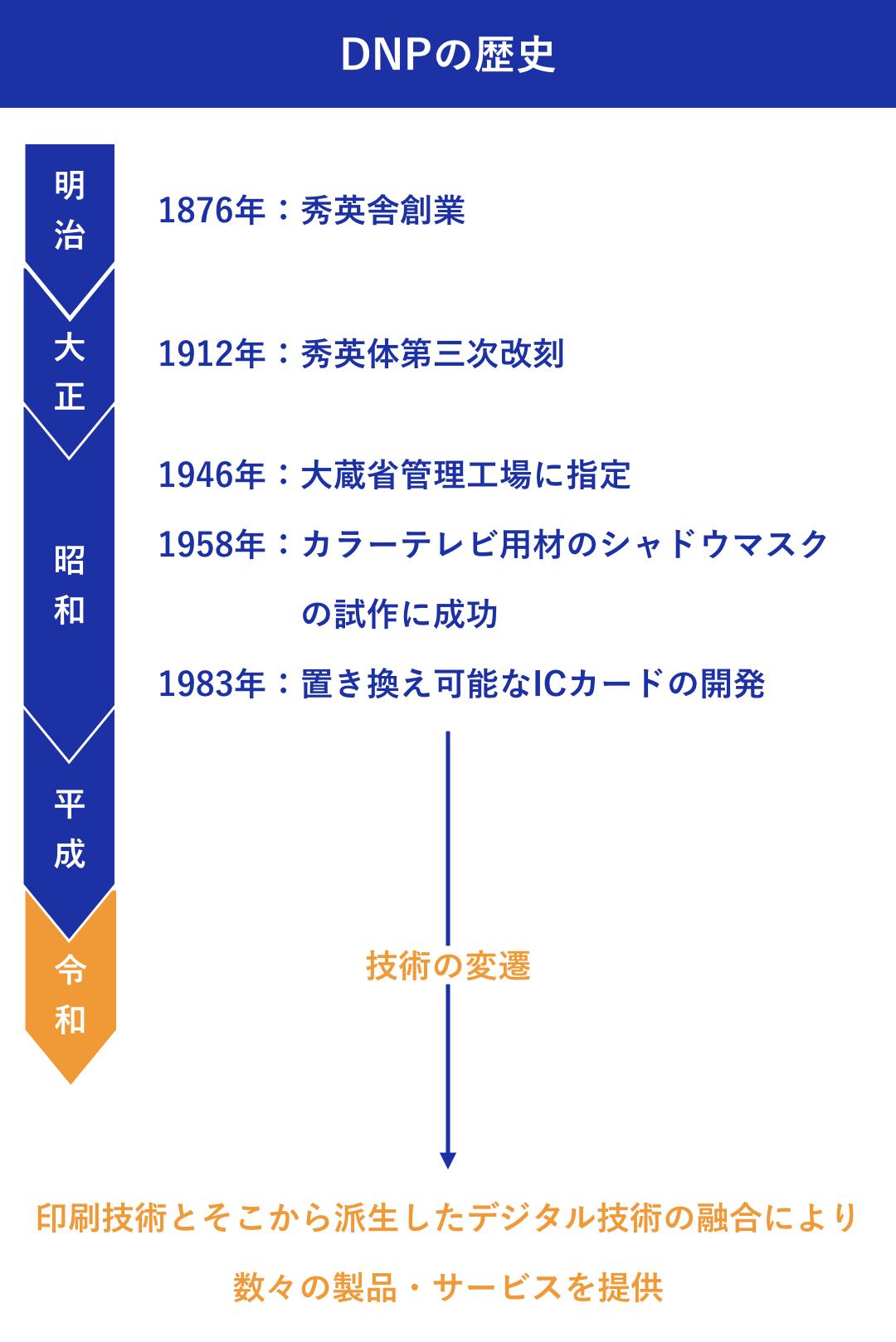 大日本印刷株式会社:加藤 綱貴 DNPの歴史