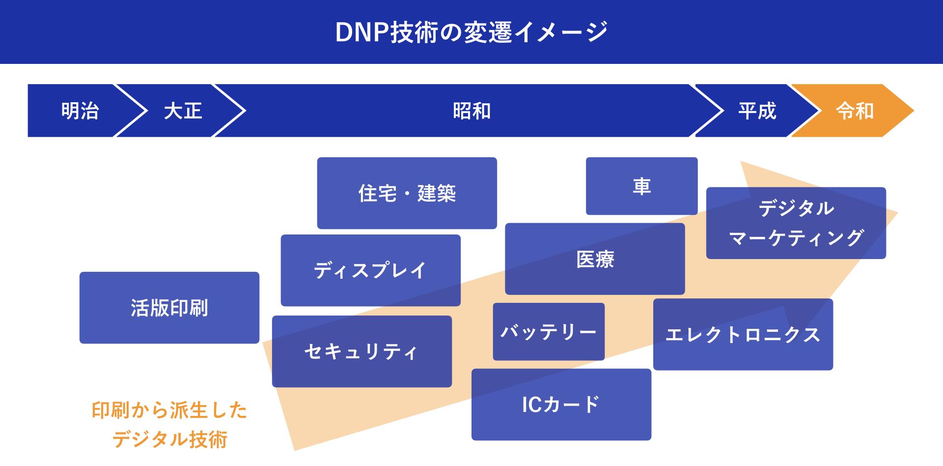 大日本印刷株式会社:加藤 綱貴 DNP技術の変遷イメージ